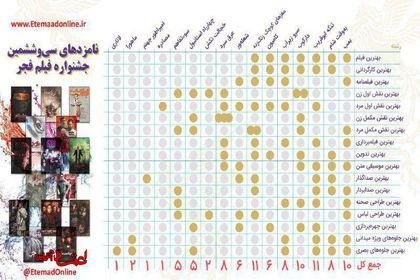 نامزدهای امسال جشنواره فجر +اینفوگرافیک