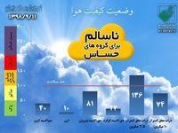 کیفیت هوای تهران با شاخص136 در شرایط ناسالم