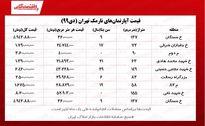 قیمت مسکن در تهران / محله نارمک