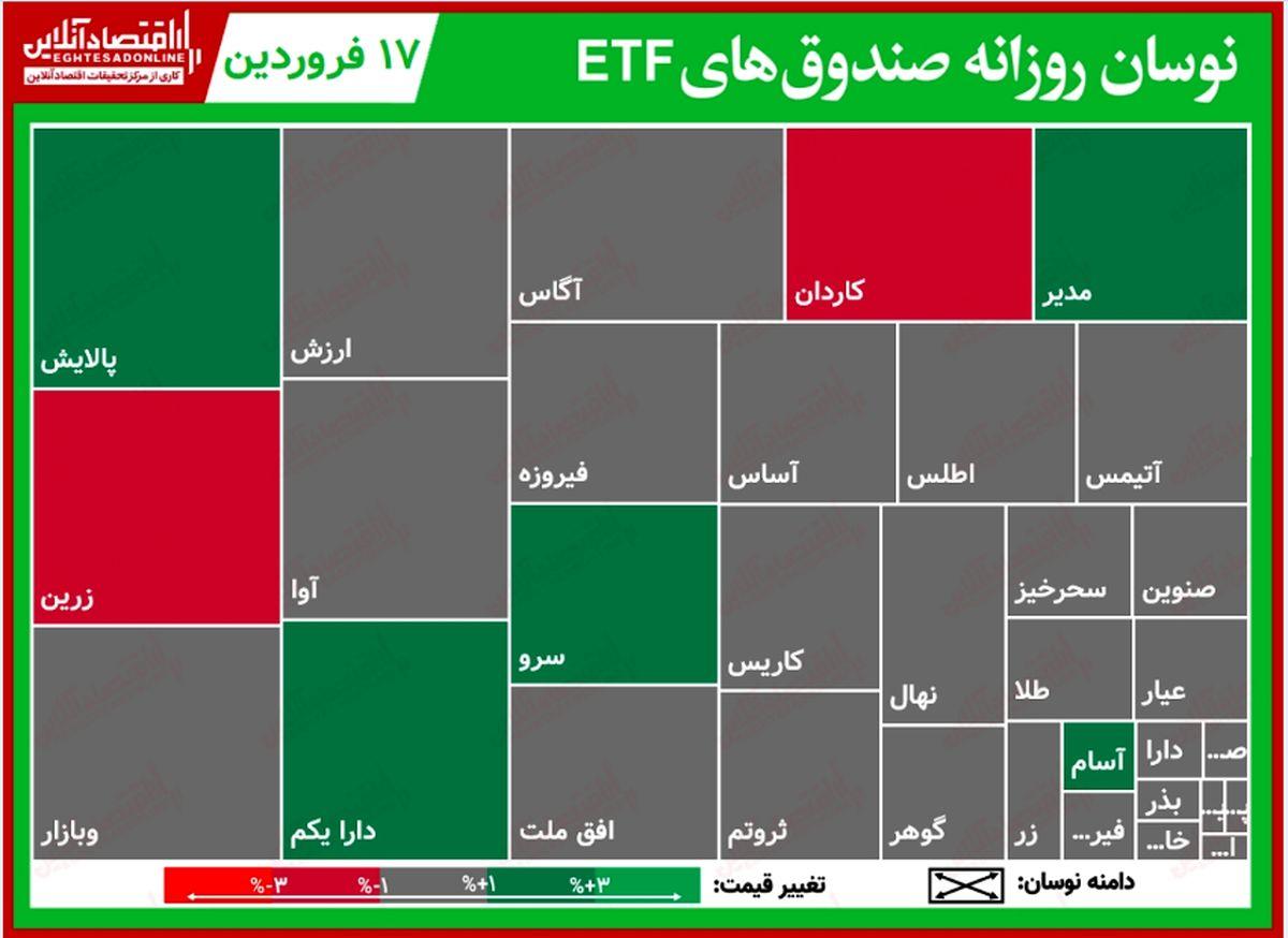 گزارش روزانه صندوقهایETF (۱۷فروردین۱۴۰۰)/ پالایش با رشد دو درصدی به صدر صندوقها رسید