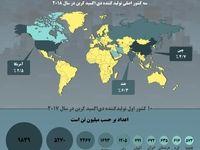 بزرگترین تولیدکننده دیاکسید کربن در جهان کجاست؟