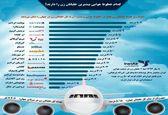 کدام خطوط هوایی بیشترین خلبانان زن را دارند؟ +اینفوگرافیک