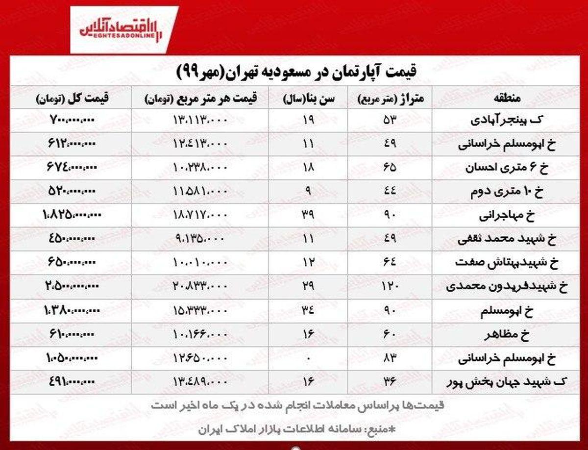 قیمت آپارتمان در مسعودیه تهران