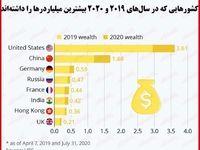افزایش ثروت میلیاردرهای جهان با وجود کرونا/ چقدر به دارایی ثروتمندان افزوده شد؟