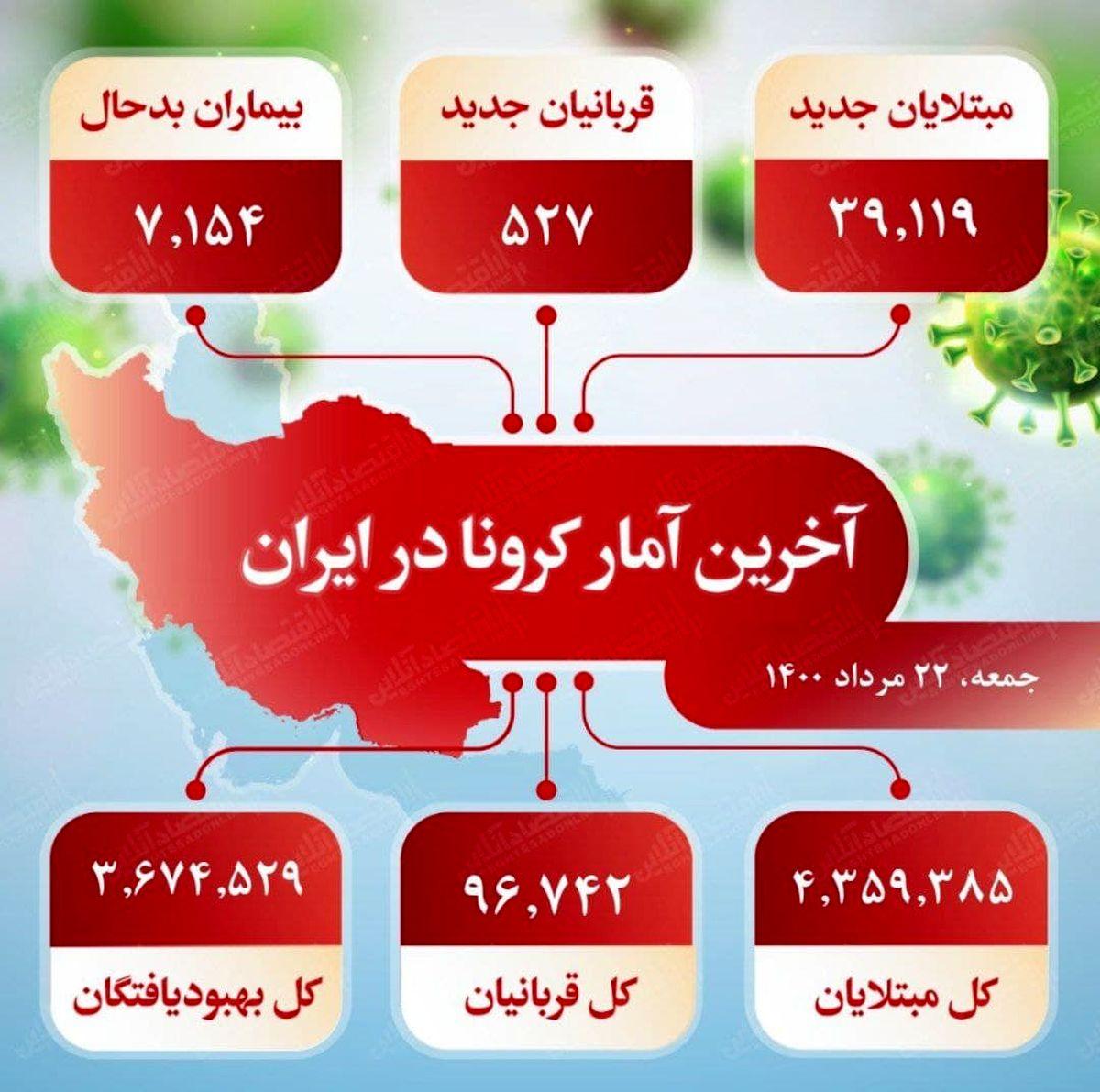 آخرین آمار کرونا در ایران (۱۴۰۰/۵/۲۲)