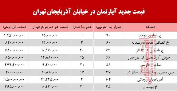 قیمت آپارتمان در خیابان آذربایجان تهران +جدول