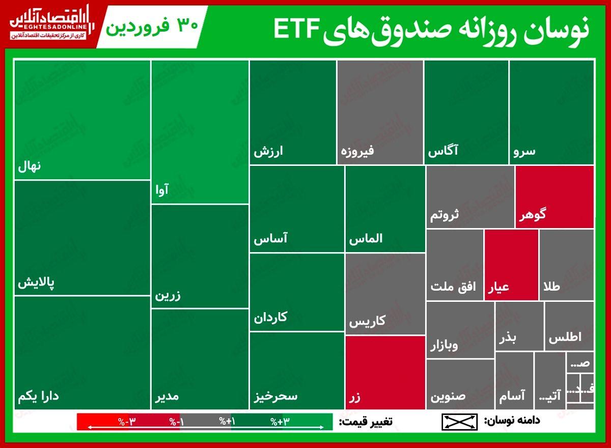 گزارش روزانه صندوقهایETF (۳۰فروردین۱۴۰۰) / صعود بیش از دو درصدی پالایش و دارا یکم