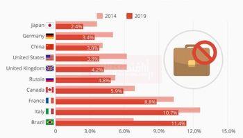 وضعیت بیکاری در اقتصادهای بزرگ جهان/ ژاپنیها در صدر اشتغالزایی