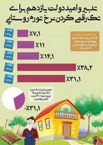 نگاهی به نرخ تورم روستایی+اینفوگرافیک