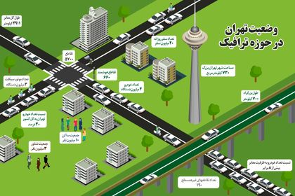 وضعیت تهران در حوزه ترافیک +اینفوگرافیک