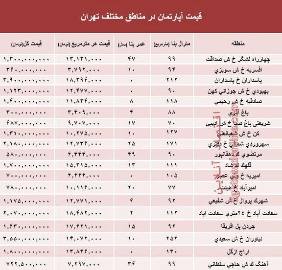مظنه آپارتمان در مناطق مختلف تهران +جدول