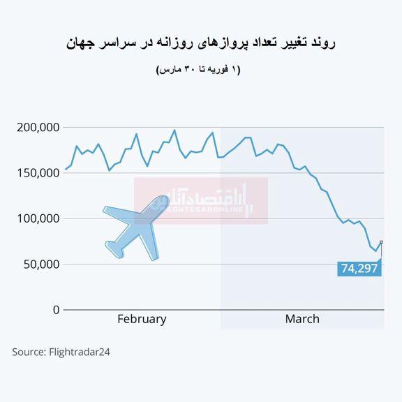 سقوط بیسابقه تعداد پروازهای جهانی/ پروازهای تجاری ۴۱درصد کاهش یافت