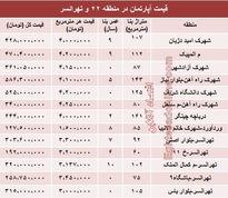 نرخ قطعی آپارتمان در منطقه ۲۲ و تهرانسر؟ +جدول