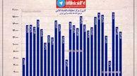 وضعیت خرید و فروش مسکن در تهران +اینفوگرافیک