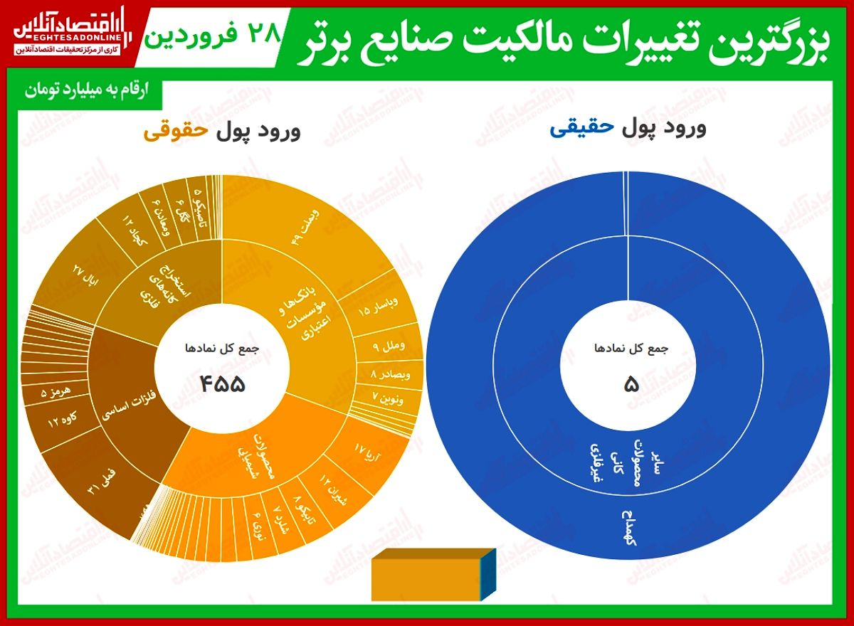 بیشترین تغییر مالکیت حقیقی و حقوقی در بورس (۲۸فروردین) / باز هم بیشترین خروج پول حقیقی به نام بانکیها ثبت شد