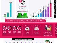 گزارش سال ۹۸ آپارات منتشر شد/رشد ۱۲۰درصدی بارگذاری ویدیو و رسیدن به رتبه ۸۰ الکسا