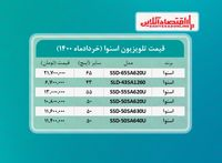 قیمت تلویزیون اسنوا /۲۹خردادماه
