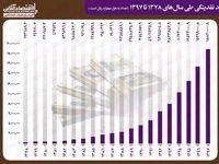 روند رشد نقدینگی کشور طی سالهای۷۸ تا۹۷