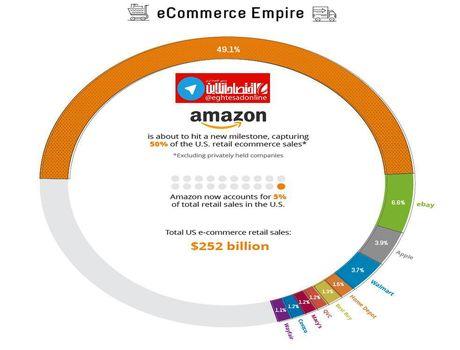 امپراطور تجارت الکترونیک را میشناسید؟ +اینفوگرافیک