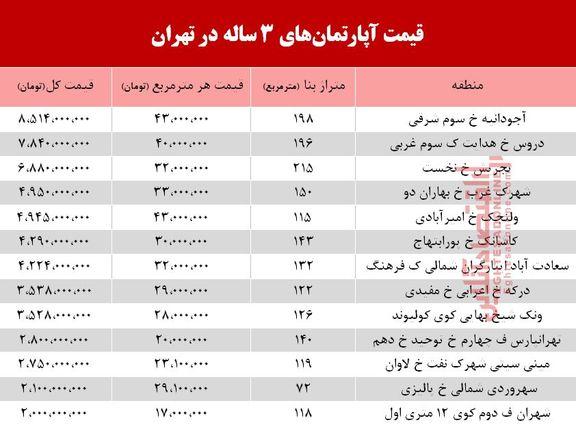 قیمت آپارتمانهای 3 ساله در شهر تهران  +جدول