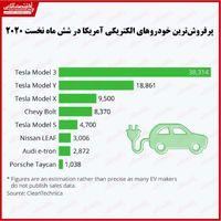 پرفروشترین خودروهای الکتریکی آمریکا در شش ماه نخست سال کدام بود؟/ حکمرانی تسلا بر بازار خودروهای برقی آمریکا