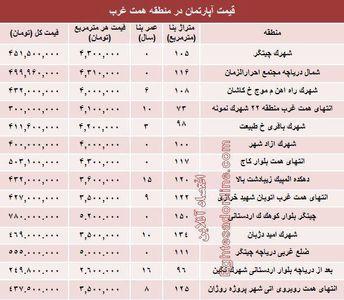 قیمت خرید آپارتمان حوالی دریاچه چیتگر؟ +جدول