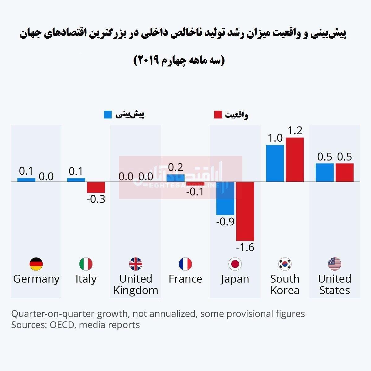 بررسی وضعیت تولید ناخالص داخلی اقتصادهای قدرتمند جهان/ رشد ژاپن به پایینترین حد 5ساله رسید