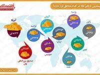 بیشترین ذخایر طلا در کدام مناطق جهان قرار دارد؟