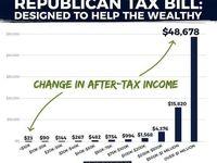تغییر قوانین مالیاتی آمریکا به نفع ثروتمندان