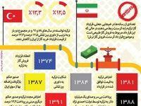 واقعیتهای کرسنت و قرارداد گازی ترکیه +اینفگرافیک