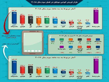 کدام برندهای موبایل بیشترین و کمترین فروش را دارند؟  +اینفوگرافیک