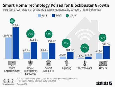 روند پیشرفت بازار دستگاههای هوشمند تا سال 2020 + اینفوگرافیک