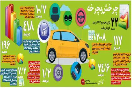 تولید خودرو ۲۲/۲درصد افزایش یافت +اینفوگرافیک