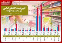 بررسى تغییر قیمت کالاهاى اساسى در یکسال/ رشد بیش از ١٠٠درصدى قیمت خرما و شیر