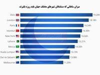 مسلمانان جهان چند ساعت روزه میگیرند؟