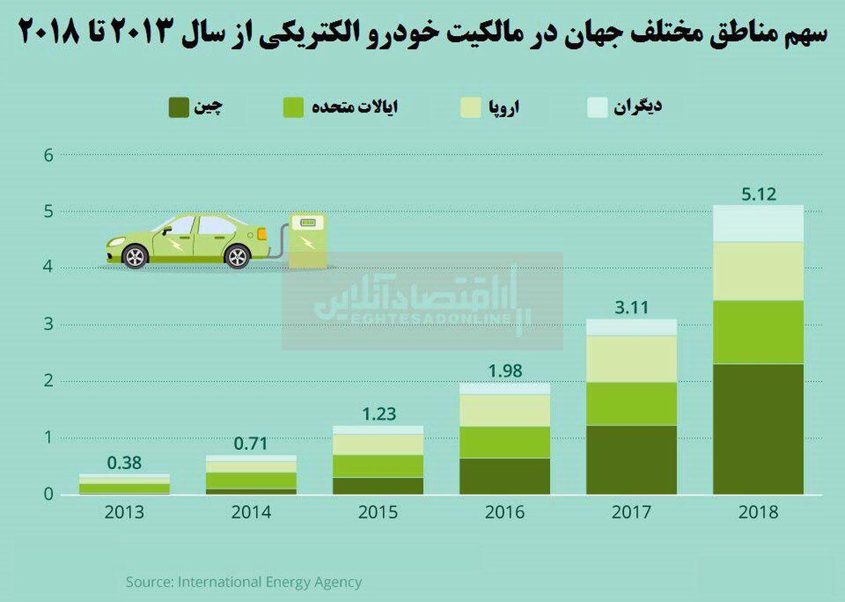 افزایش چشمگیر سرعت مالکیت خودرو الکتریکی در چین نسبت به سایر نقاط جهان
