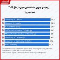 بهترین دانشگاههای جهان را بشناسید/ قدرت انکار نشدنی دانشگاههای بریتانیا و آمریکا