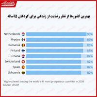 رضایت از زندگی کودکان کدام کشورها بیشتر است؟/ پیشتازی کشورهای اروپایی
