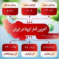 آخرین آمار کرونا در ایران (۹۹/۹/۷)