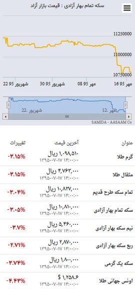قیمت روز طلا و سکه در بازار ۱٧ مهر