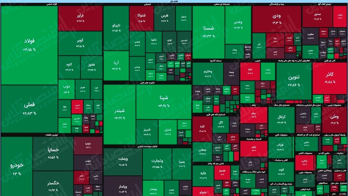 نقشه بورس (۹خرداد) / رشد حدود ۲۴هزار واحدی شاخص کل