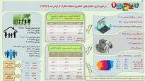 جزییات دسترسی خانوادههای ایرانی به اینترنت و موبایل