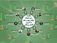 مقایسه رایاعتماد مجلسنهم ودهم به ۹وزیر کابینه روحانی +اینفوگرافیک
