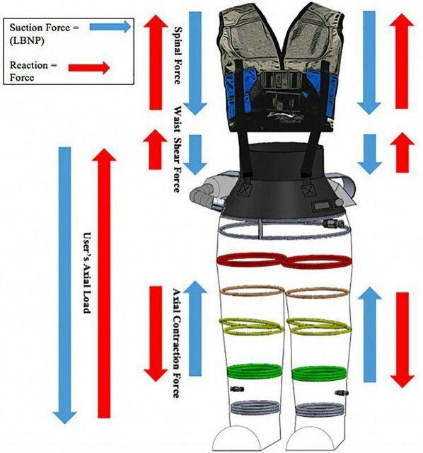 <a class='tagColor' href='/Tags/Archive/لباس فضایی'>لباس فضایی</a> جدید <a class='tagColor' href='/Tags/Archive/ناسا'>ناسا</a> را یک ایرانی ساخت