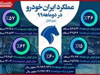 رشد ۳۶درصدی تولیدات ایران خودرو از ابتدای سال/ درآمد شرکت ۶۰درصد افزایش یافت