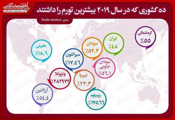10کشور پیشتاز نرخ تورم جهان کدامند؟/ ایران در رده هفتم جهان