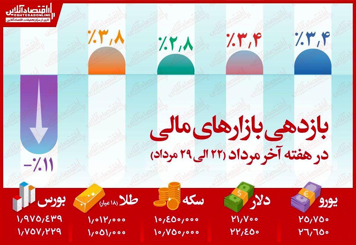 پربازدهترین بازار مالی ایران در هفته گذشته
