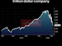 اپل دیگر شرکتی یک تریلیون دلاری نیست!/ سقوط چشمگیر ارزش بازار اپل