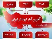 آخرین آمار کرونا در ایران  (۹۹/۸/۱۰)
