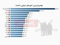 مهاجرپذیرترین کشورهای اروپایی کدامند؟